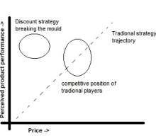 How does discount strategy work in hyper competitive markets?