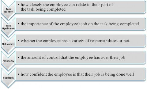 How to Manage the Well-being of the Employees?