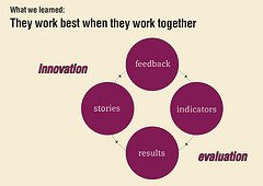 Innovation and Evaluation