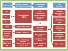 Power sector in India- An overview !