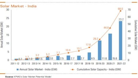 Analysis of Solar Market- The new source of energy !