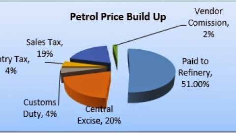 Petroleum pricing in India: Under-recovery and Subsidy