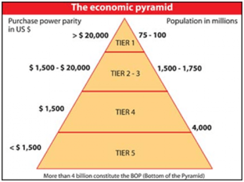 Marketing to the Bottom of the Pyramid