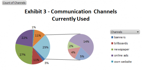 Using Communication To Unearth A New Market Altogether