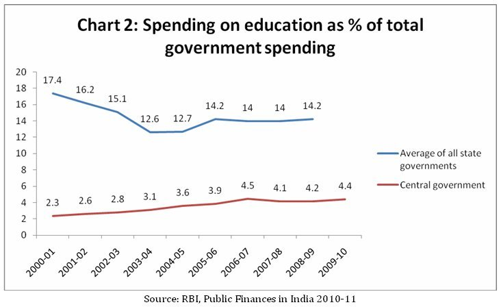 Why India's education sector lags behind?