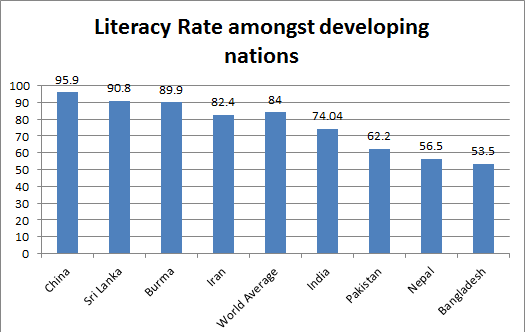 Indian Literacy Rate