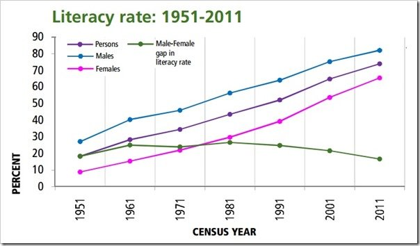 Literacy-Rate-in-India