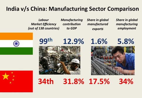 China vs India comparison. Source: Quora
