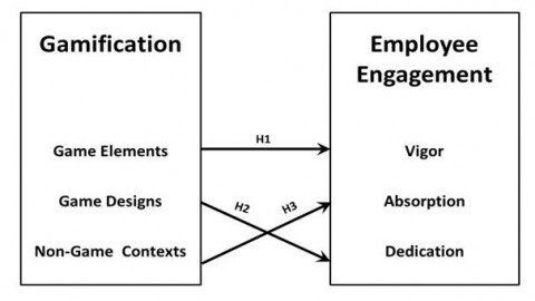 Gamification: Tool for employee engagement