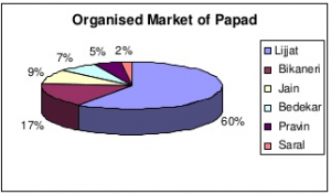 Market Share of various competitors in the organized papad market